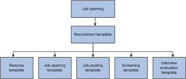 Peoplesoft Enterprise Talent Acquisition Manager 9 1