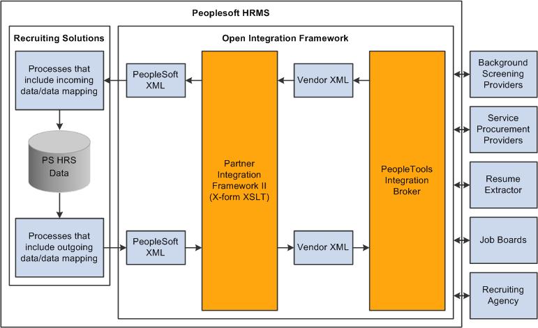 how to create a framework document