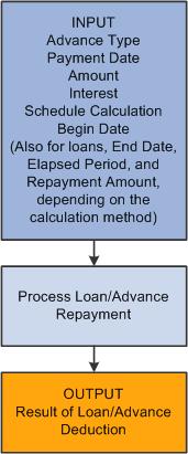 Warner robins payday loans image 3