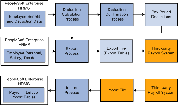 understanding peoplesoft enterprise payroll interface - Payroll Data Flow Diagram