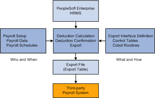 Payroll System Database Design Architecture