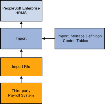 payroll framework implementation Implementation of new pay system and processes • phoenix will be deployed in   pay centre control framework • mitigate pay administration.