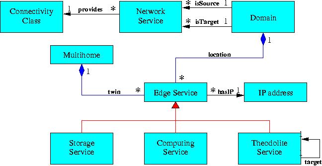 creating  using and managing diagrams       grid diagram