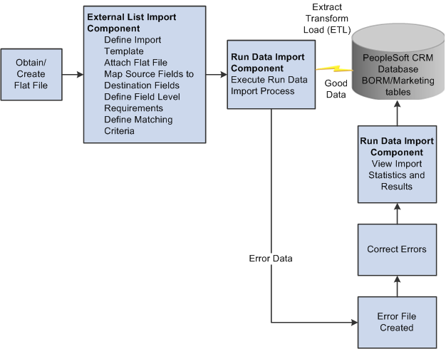 Peoplesoft Enterprise Crm 9 1 Business Object Management Peoplebook