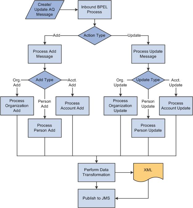 Peoplesoft Enterprise Crm 9 1 Business Object Management