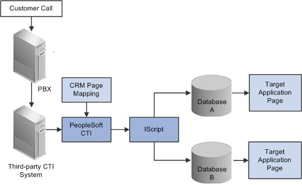 Peoplesoft Enterprise Crm 9 1 Multichannel Applications