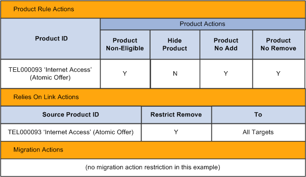 Peoplesoft enterprise crm 9 1 order capture applications for Rule of three meaning