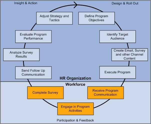 Peoplesoft enterprise crm 9 1 workforce communications peoplebook