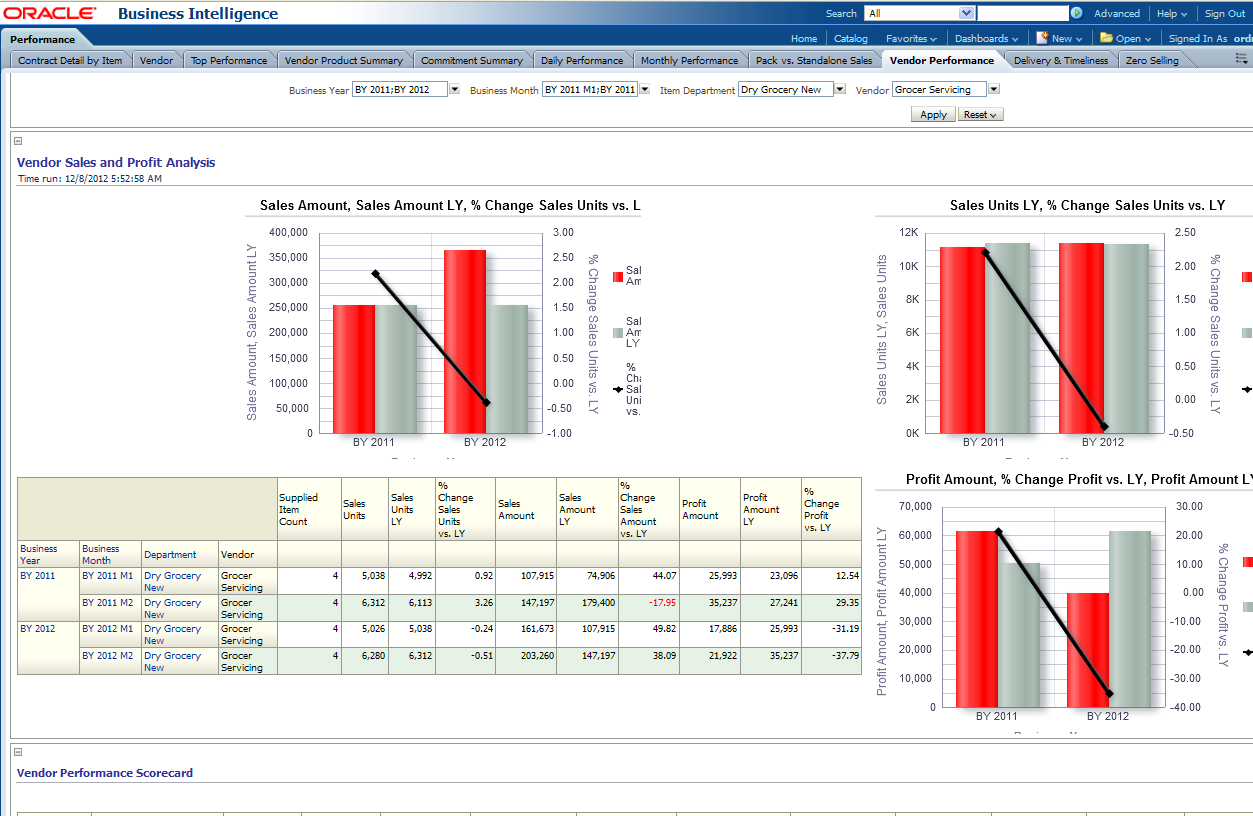 oracle retail data model sample reports