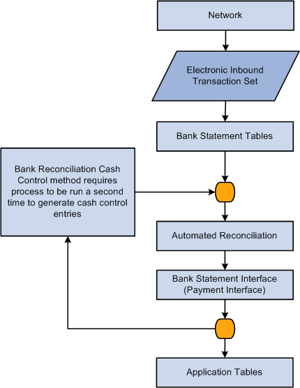 Payment receiving format