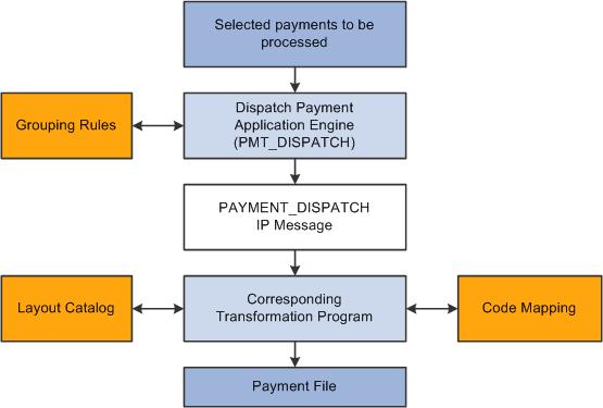 PeopleSoft Enterprise Financial Gateway 9.1 PeopleBook