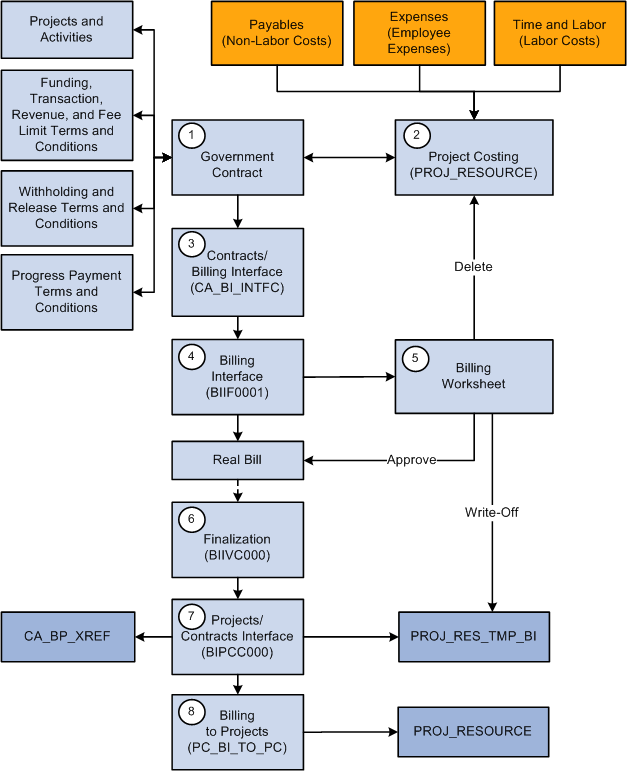 customer billing system project in c pdf