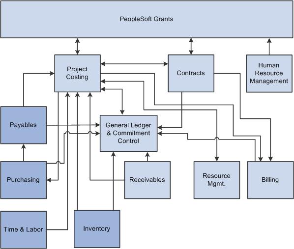 Peoplesoft Enterprise Grants 9 1 Peoplebook