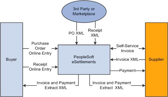 Peoplesoft Enterprise Esettlements 9 1 Peoplebook