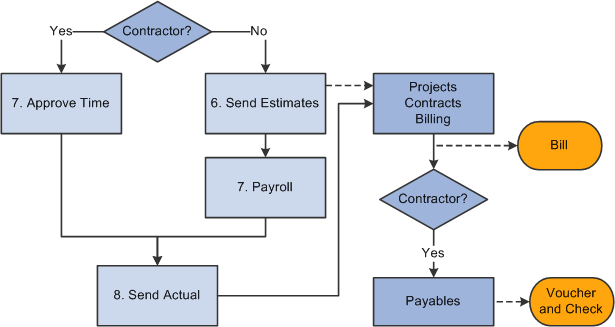 Peoplesoft Enterprise Pay Bill Management 9 1 Peoplebook
