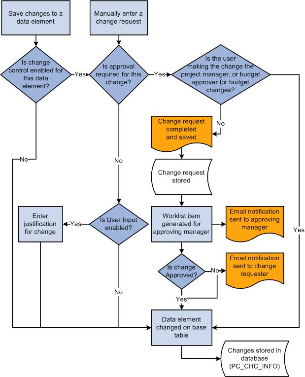 process flow diagram change management peoplesoft enterprise program management 9 1 peoplebook  peoplesoft enterprise program