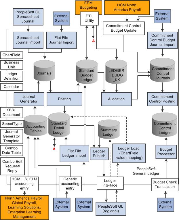 Peoplesoft Enterprise Commitment Control 9 1 Peoplebook