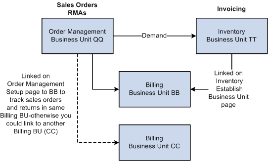 Peoplesoft enterprise order to cash common information 91 peoplebook billing rma activity by inventory business unit ccuart Images