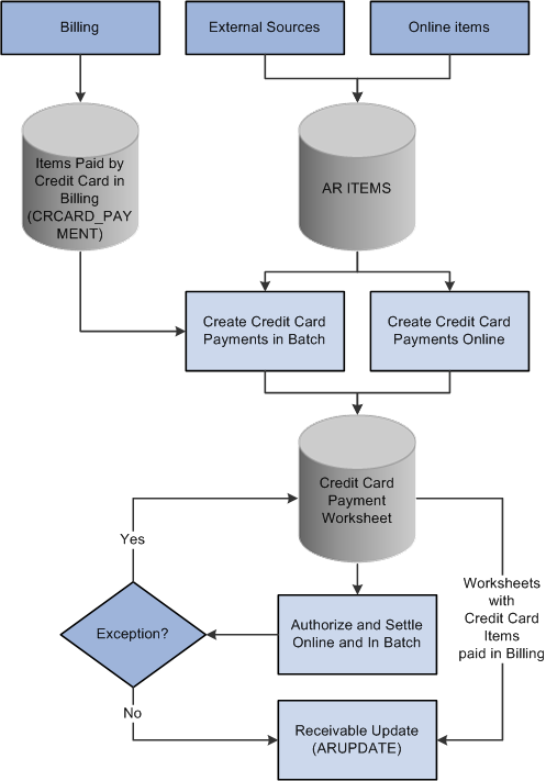 peoplesoft enterprise order to cash common information   peoplebookpeoplesoft receivables credit card process flow