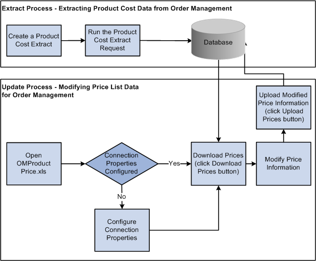 Peoplesoft Enterprise Order To Cash Common Information 9 1