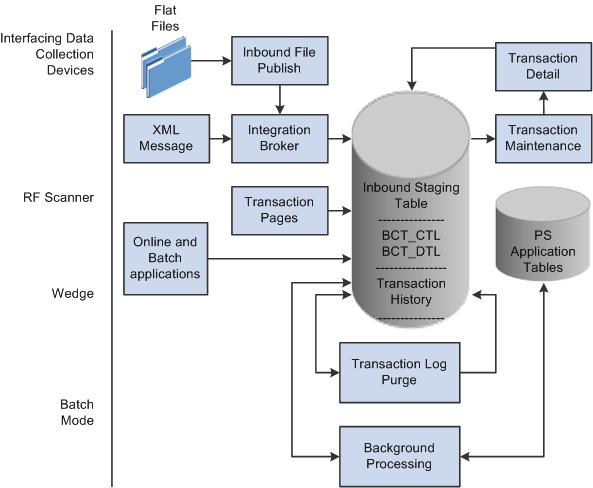 Peoplesoft Enterprise Supply Chain Management Integration