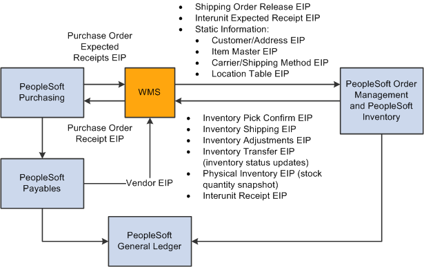 Peoplesoft Enterprise Supply Chain Management Integration