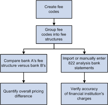 beginning c bank statement The accounting information system record proper adjustments will cause errors on both the income statement and the balance sheet summary of learning objectives account represents the beginning inventory amount throughout the period at the end of the.