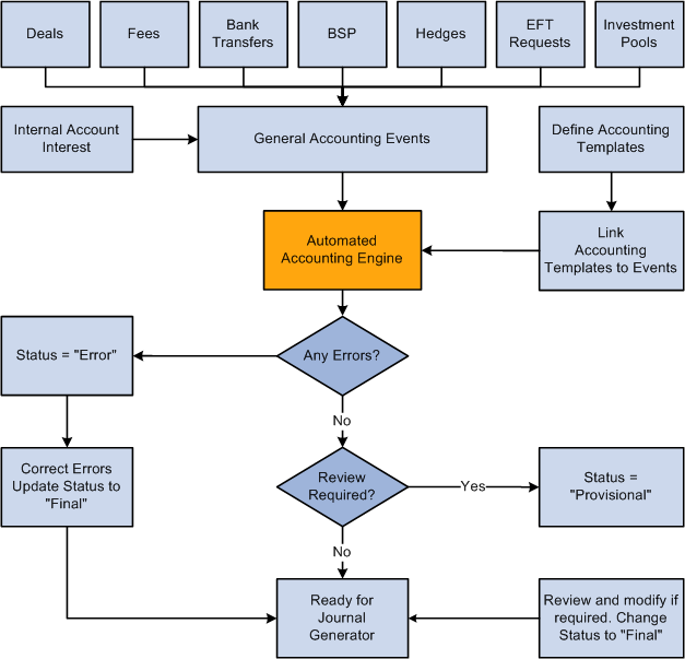B Define Process Flow Chart on support process flow chart, design process flow chart, state process flow chart, demand process flow chart, review process flow chart, capture process flow chart, create process flow chart, draw process flow chart,