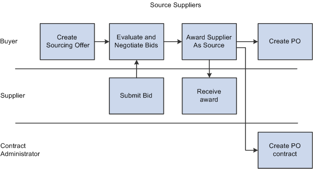 strategic sourcing template .