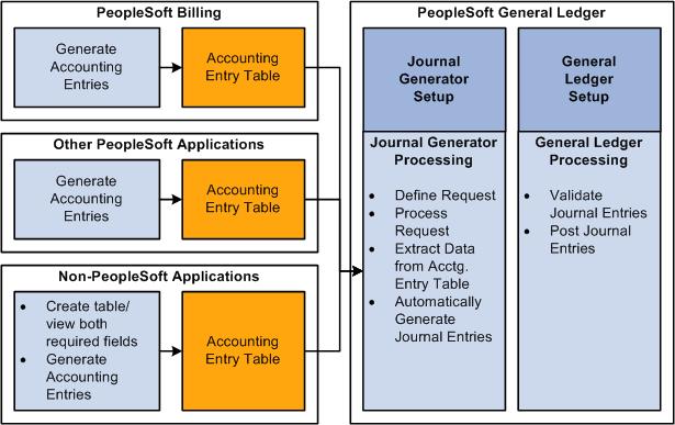 peoplesoft enterprise billing 9 1 peoplebook
