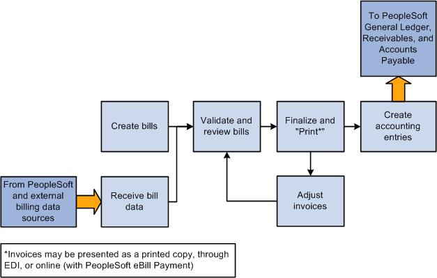 Peoplesoft Billing Business Process Flow From A Data