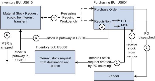 requisition and distribution flow in the Oracle e-business internal sales orders : creation to and flow of information from purchasing to to_location, requisition_distribution.