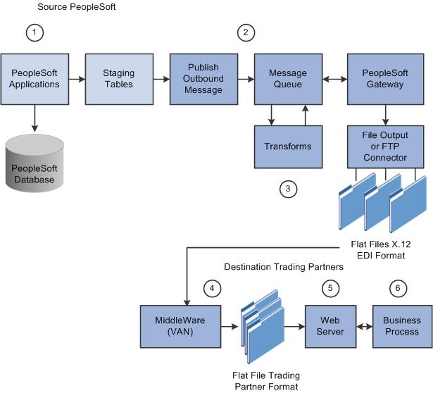 PeopleSoft Enterprise Electronic Data Interchange 9.1 PeopleBook