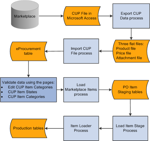 peoplesoft enterprise eprocurement 9 1 peoplebook rh docs oracle com Purchasing Process Flow Chart Process Flow Chart Template