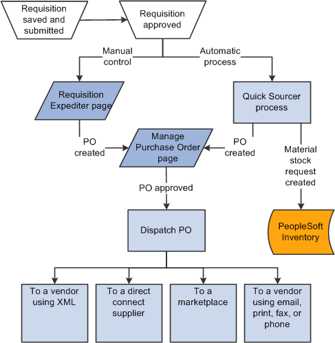peoplesoft enterprise eprocurement 9 1 peoplebook rh docs oracle com RFI Process Flow Chart Contract Process Flow Chart