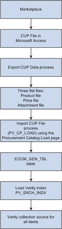 pdf My System.
