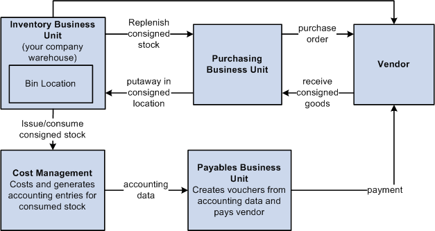 inventory build up diagram Second, er diagrams are readily translatable into relational tables which can be used to quickly build databases in addition, er diagrams can directly be used by database developers as the blueprint for implementing data in specific software applications.