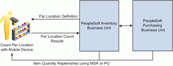 Peoplesoft enterprise mobile inventory management 91 peoplebook the following diagram illustrates the par location counting process when using mobile devices and peoplesoft mobile inventory management ccuart Gallery