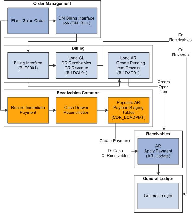 Peoplesoft Enterprise Order Management 91 Peoplebook