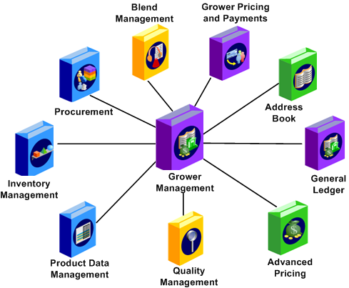 Introduction To Jd Edwards Enterpriseone Grower Management
