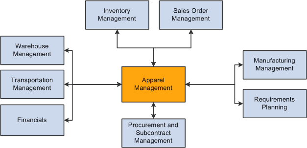 Introduction To Jd Edwards Enterpriseone Apparel Management