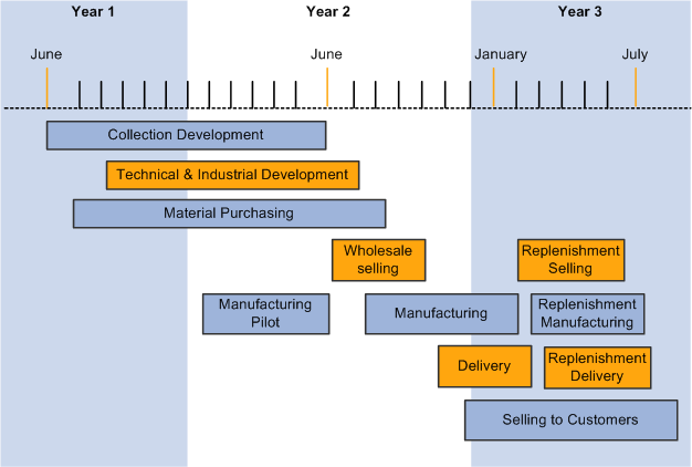 Implementing Industry 0: Leading Change in Manufacturing and Operations