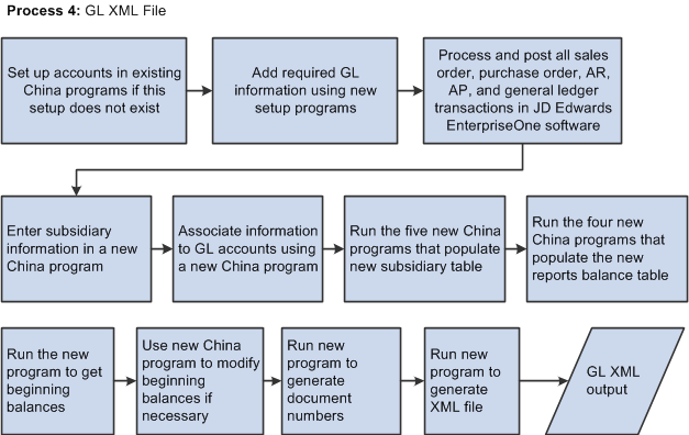 understanding cnao version 2 audit files in china