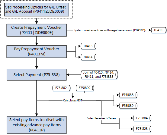how to make gst payment in winward system