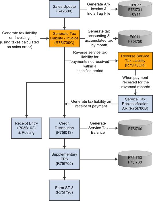 Understanding Service Tax
