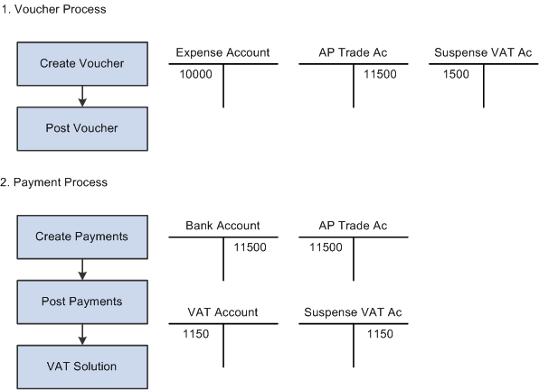 Processing Vat For Italy
