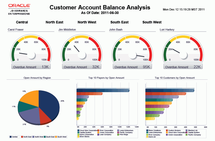 account analsis What is the data analysis tool the dat helps to ensure that only valid client information is included in your databases and that your data is the same for all products.