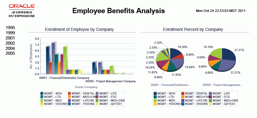 report on employee benefits Project report on compensation and benefits 1 project report on compensation and benefits 2 compensation compensation is the human resource management functions that deal with every type of reward that individuals receive in return for performing organizational task.