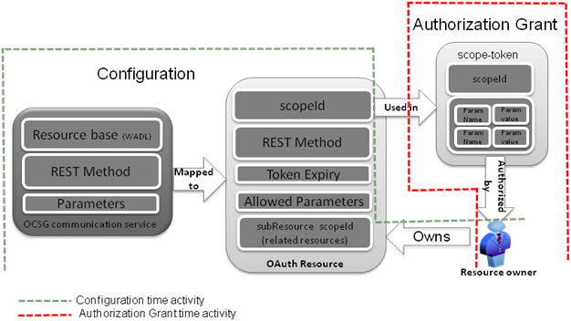 oauth and services gatekeeper