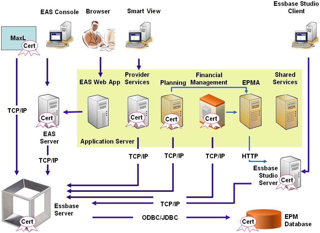 A conceptual secure Essbase deployment
